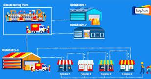 پاورپوینت سیستمهای خرید و انبارداری